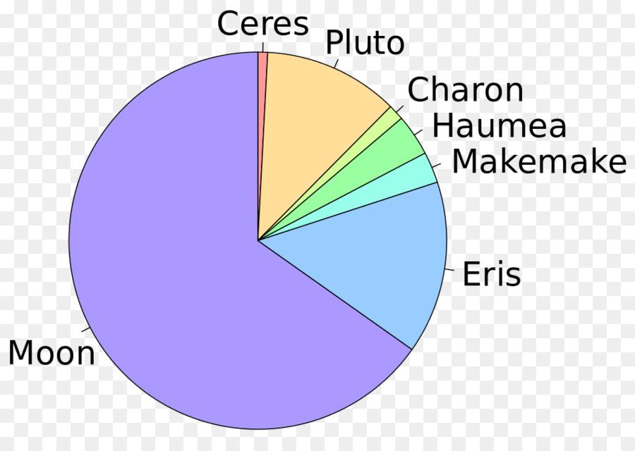 Dwarf planet Makemake Eris Pluto - planet png download - 1024*711