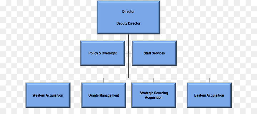 Organizational chart Organizational structure Small business