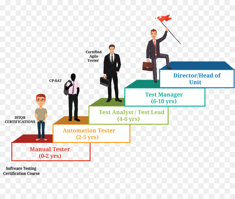 Software Testing Computer Software Career Test automation - career