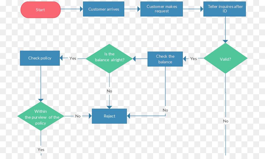 Flowchart Process flow diagram Data flow diagram - Visio Dashboard