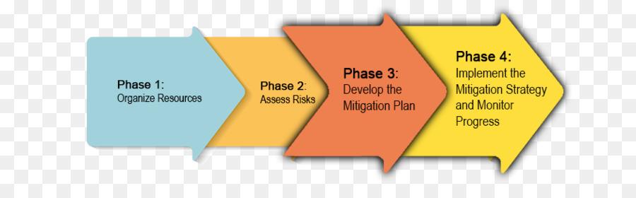 Hazard Risk management plan Risk management plan - risk mitigation