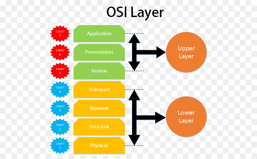 OSI model Presentation layer Open Systems Interconnection Computer