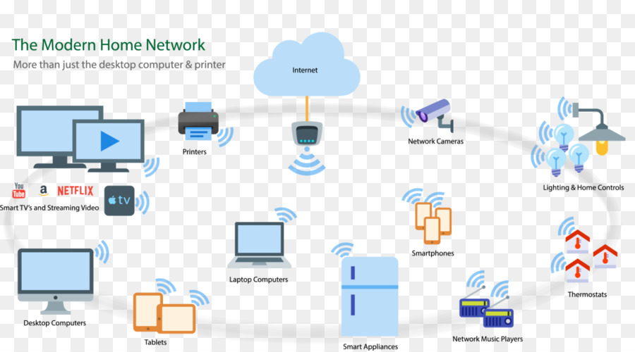 Wi-Fi Computer network Wireless network Home network - local