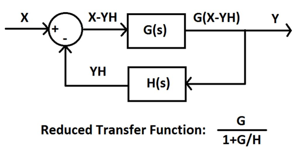 lock block diagram labview