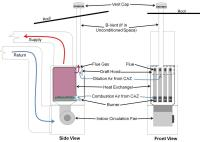 Combustion Furnaces | Building America Solution Center