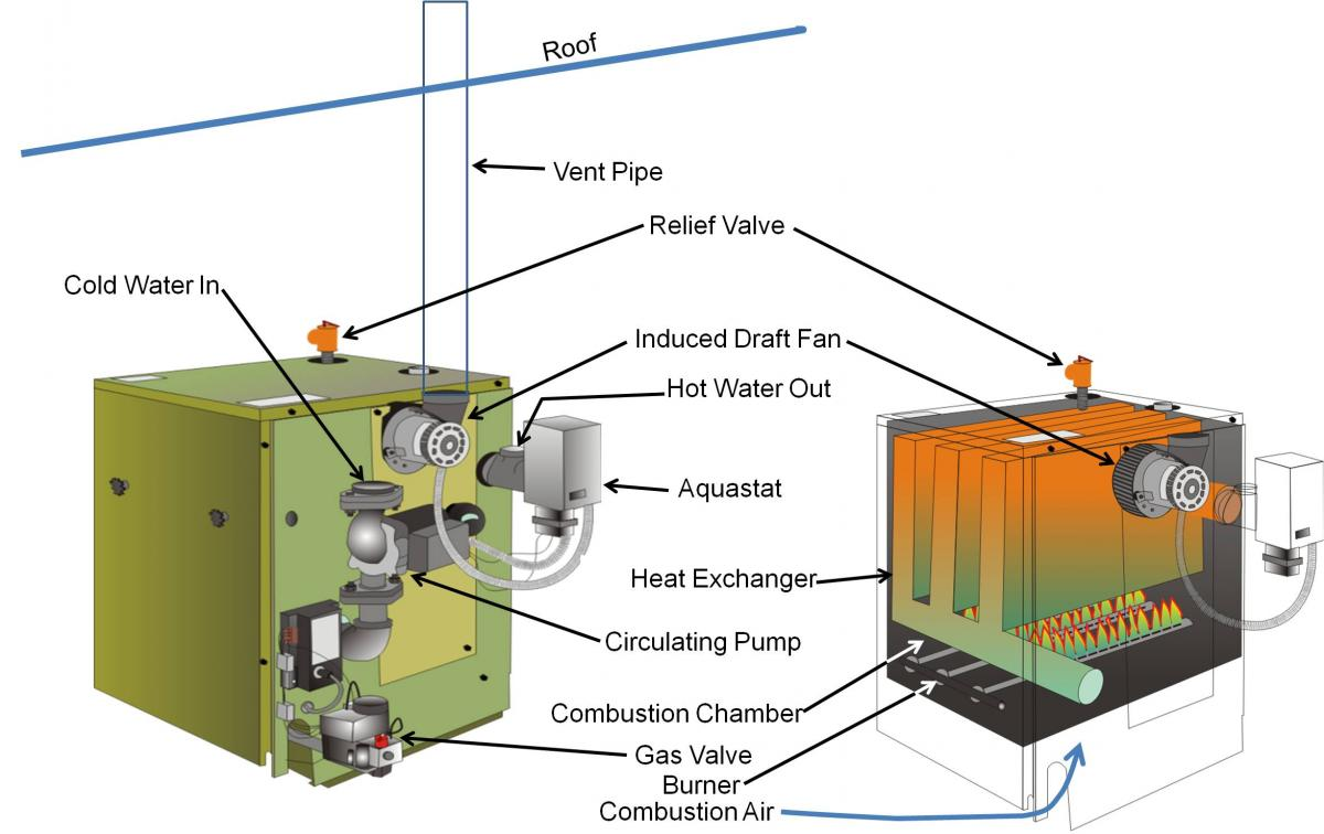 Oil Boiler Flue Pipe Acpfoto