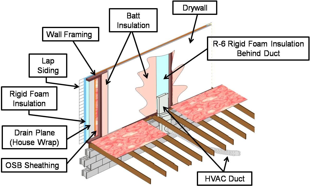 Residential Hvac Ductwork