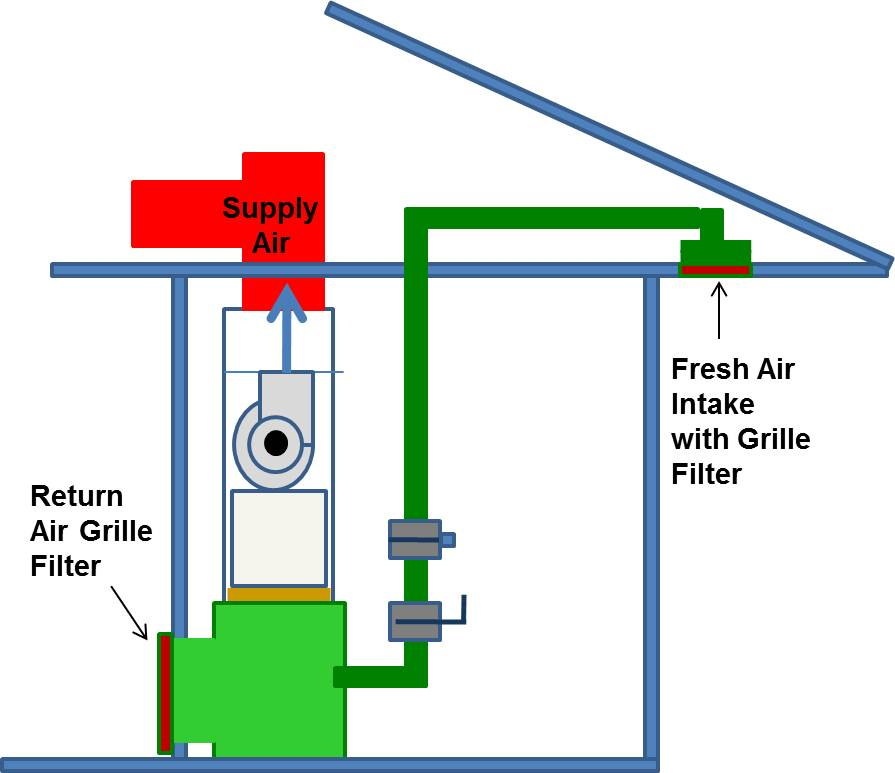 Proper Installation of Furnace and Air-Handler Filters Building