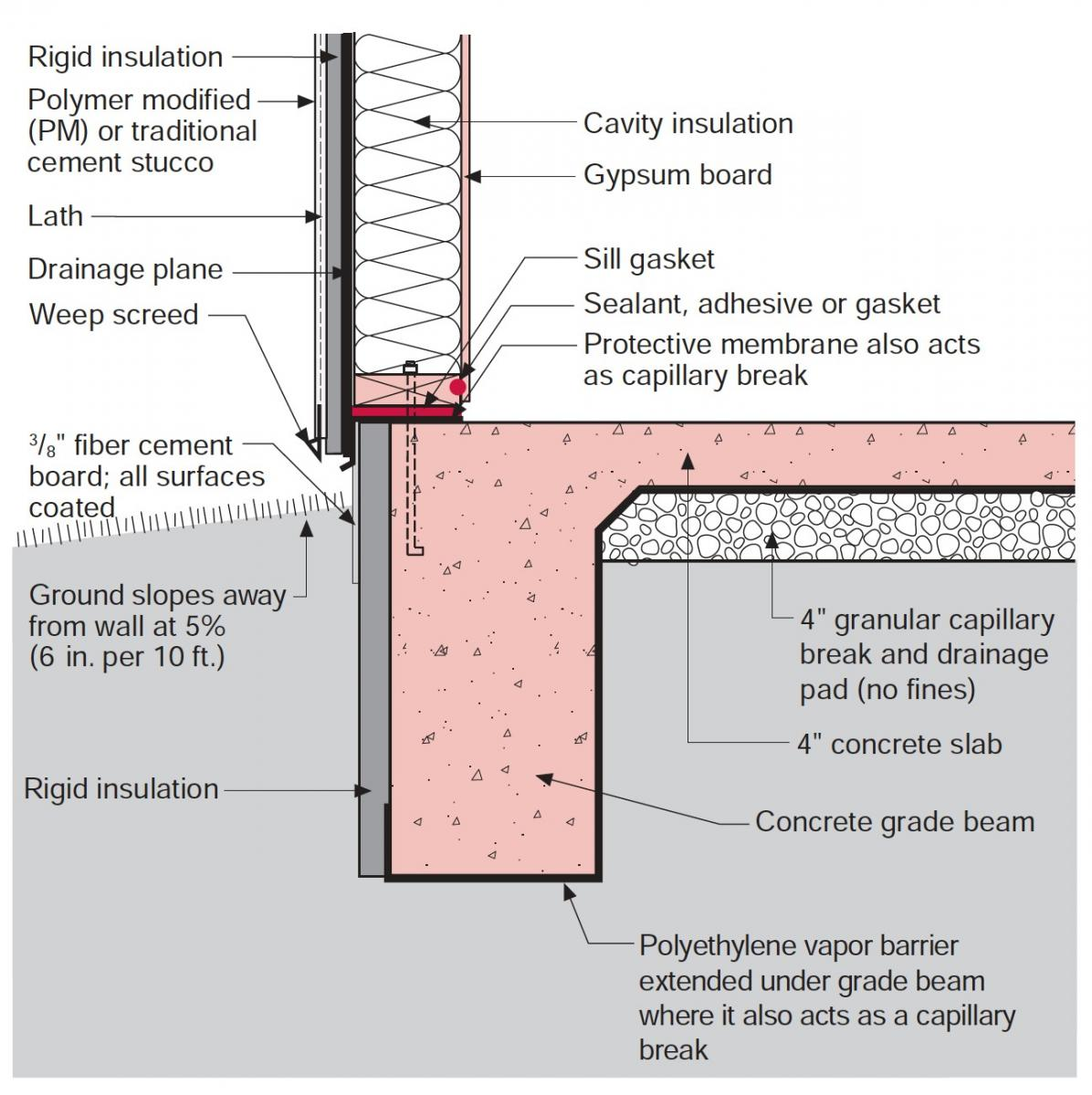 Rigid Insulation Types Stucco Over Rigid Foam Insulation Building America Solution Center