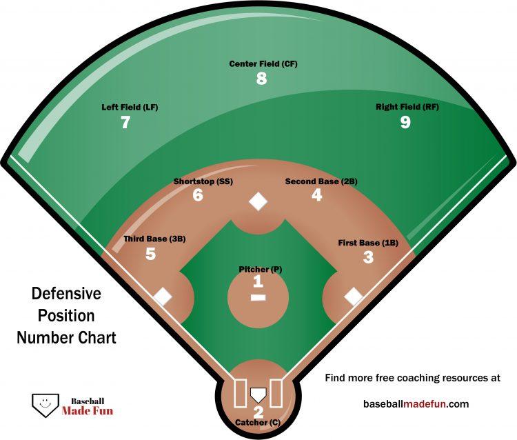Baseball Position Numbers Explained - Baseball Made Fun - baseball field template