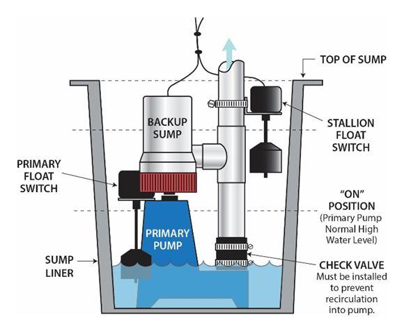 Sump Pumps Calgary Basement Technologies Calgary