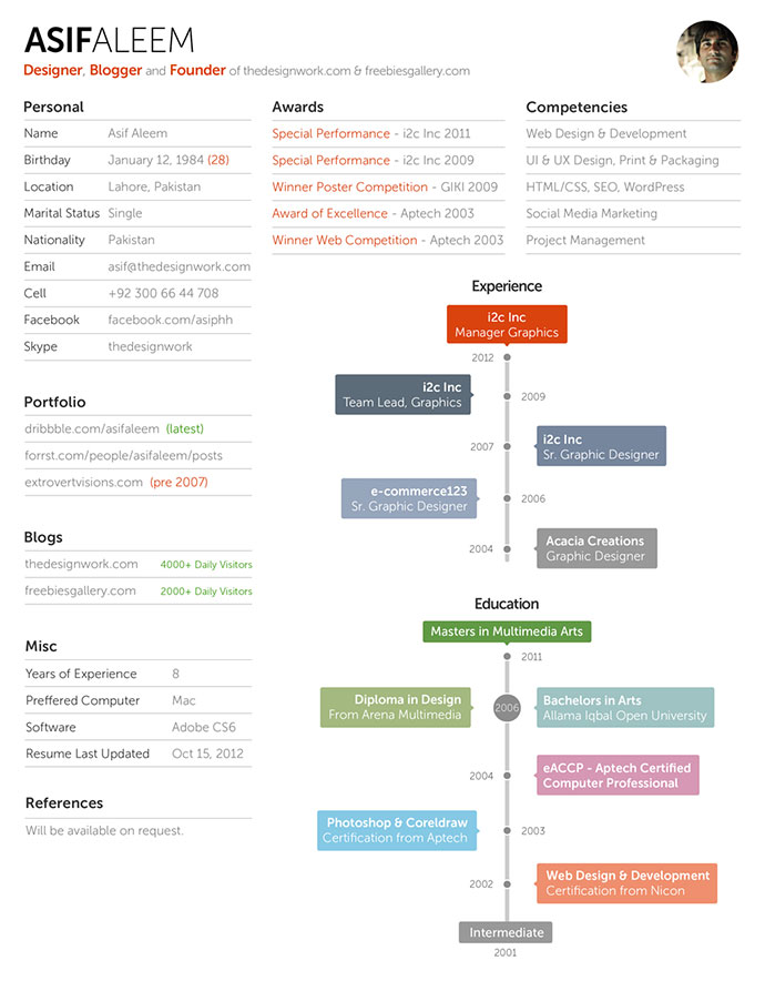 28 Free CV Resume Templates ( HTML PSD  InDesign ) \u2013 Web  Graphic