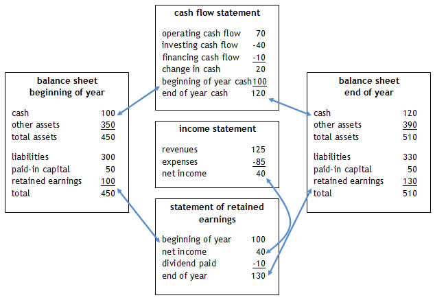 Financial Statements for a Small Business \u2013 Basic Accounting Help - basic financial statement template