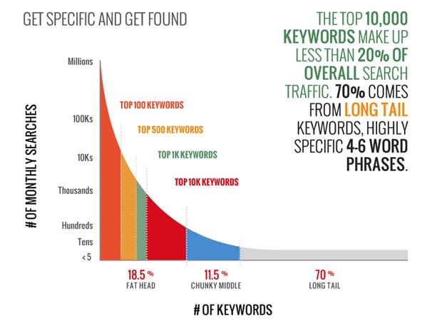 long-tail-keywords-1