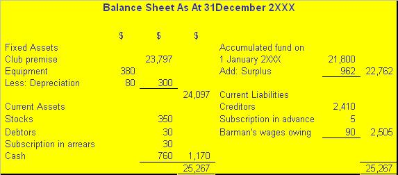 Format of Trading,Income and Expenditure Account and Balance Sheet - balance sheet classified format
