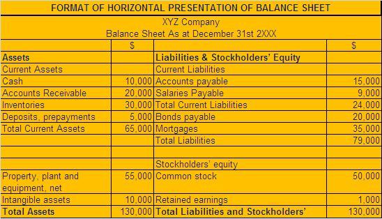 Format Of The Horizontal Presentation of Balance Sheet - College - balance sheets format