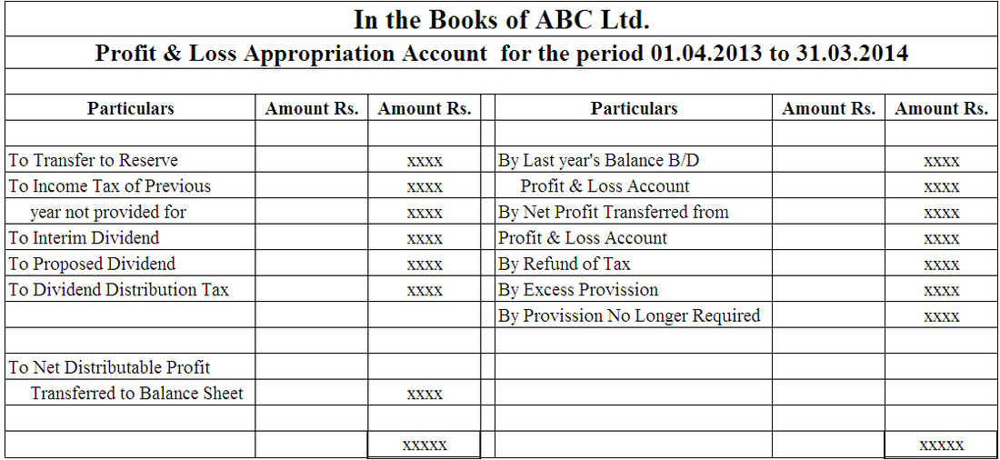 Final Account Statements - Let us share knowledge - profit and loss and balance sheet template