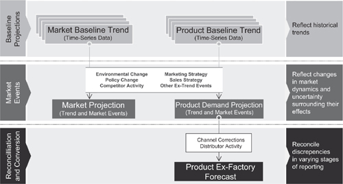 In-Market Product Forecasting Basicmedical Key