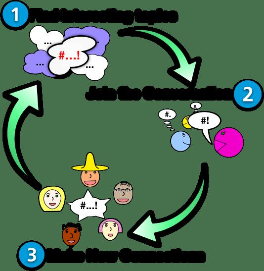 Tweetascope Virtuous Cycle