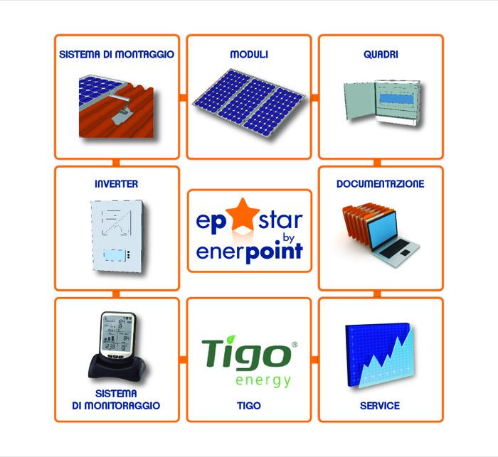 Enerpoint presenta EP Star l'innovativa soluzione fotovoltaica per impianti residenziali fino a 20 kWp
