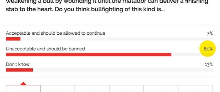 """Cidadãos do Reino Unido consideram as touradas """"inaceitáveis"""""""