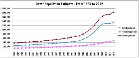 Qatar Population Male Female