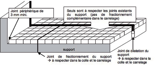 Dosage Beton Dalle Terrasse Carreler Une Terrasse : Attention Aux Contraintes