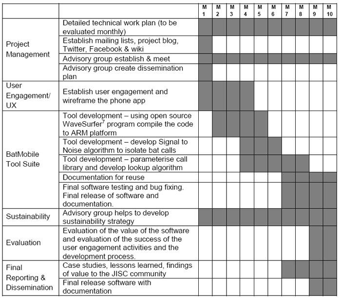 Project timeline BatMobile - sample project timeline