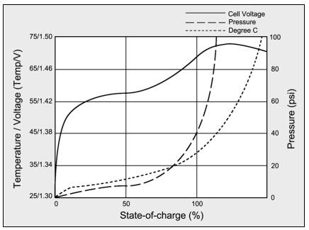 Charging Nickel-Cadmium Batteries \u2013 Battery University