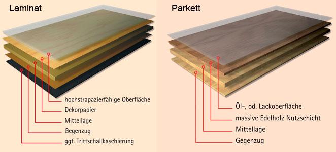 unterschied parkett und laminat bauen und wohnen in der schweiz. Black Bedroom Furniture Sets. Home Design Ideas