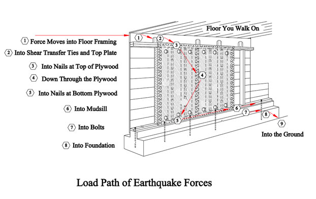 building retrofit diagram
