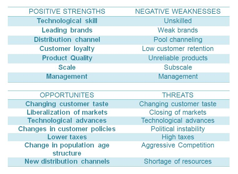 SWOT Analysis of a Business - BBAmantra - business swot analysis