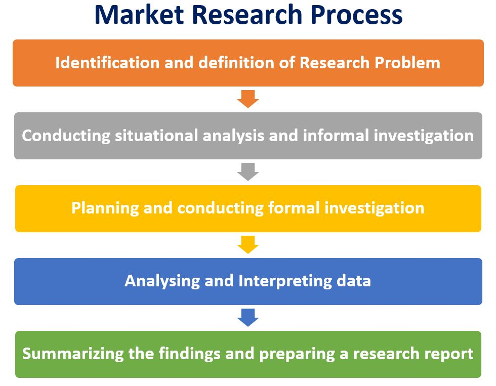 Market Research - Objectives, Types, Process, Techniques, Importance