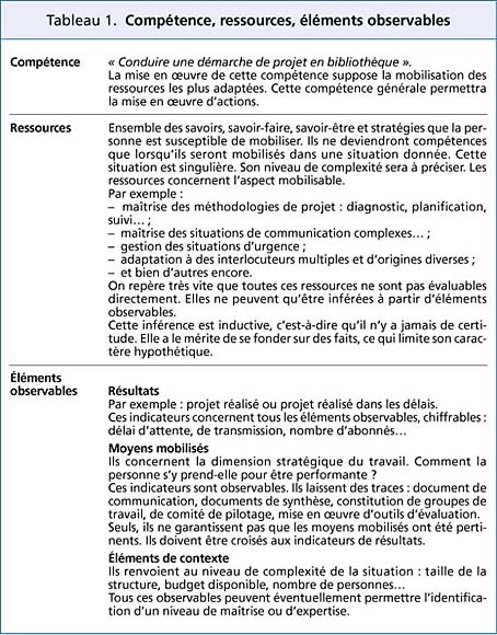 quels elements mettre cv