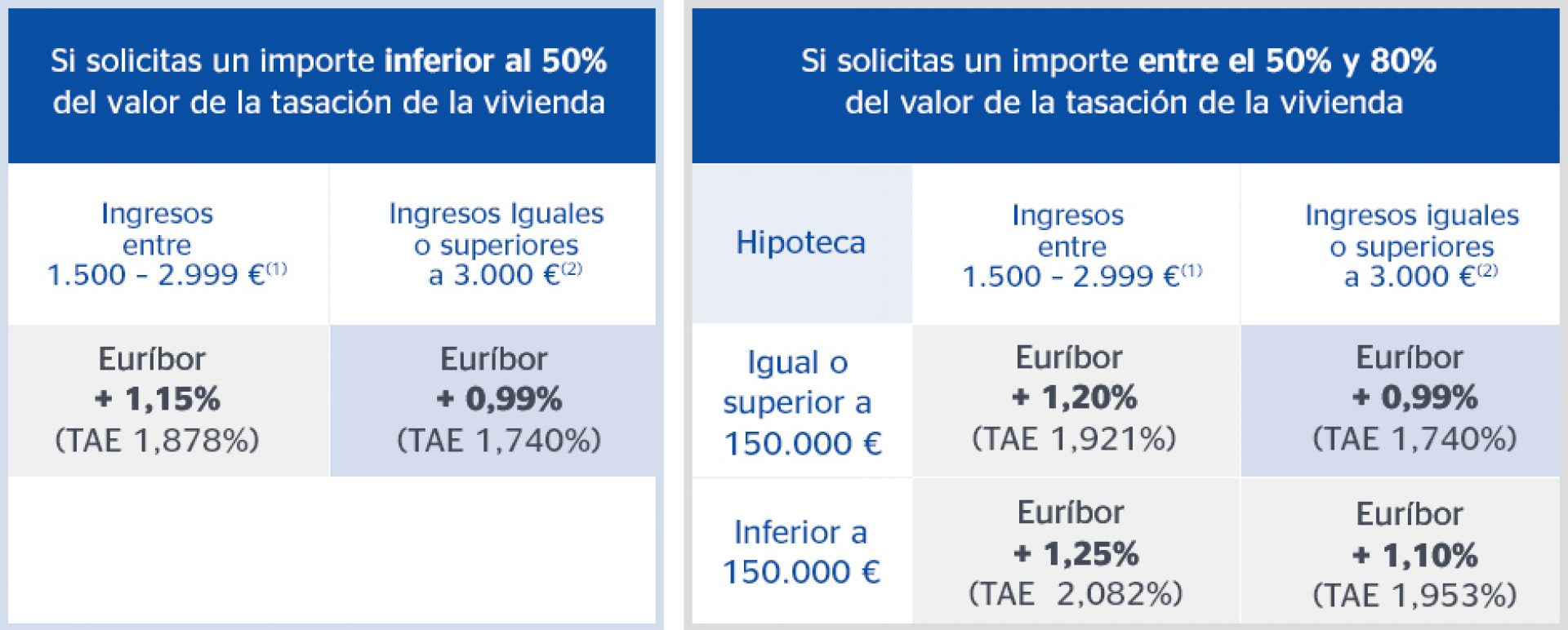 Hipoteca Fija O Variable 2016 La 39hipoteca Variable Bbva 39 Una Hipoteca Que Se Ajusta A