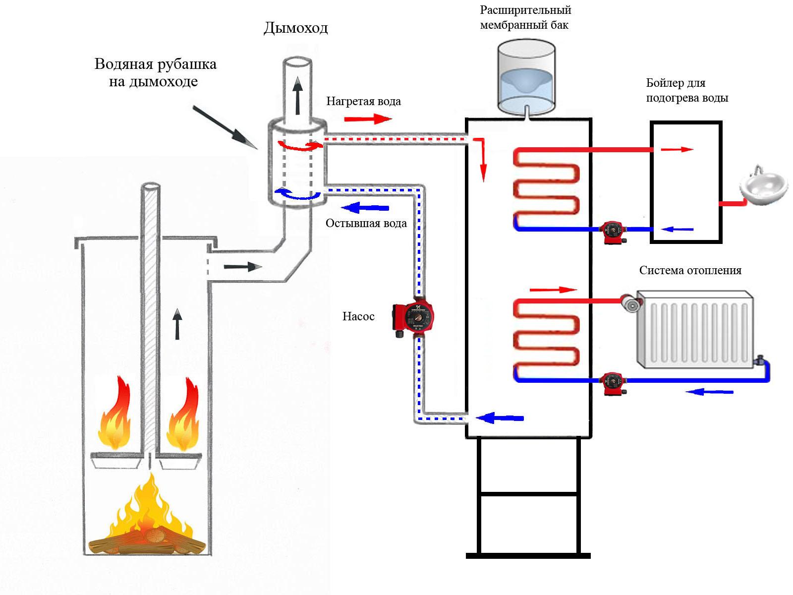 Как сделать водяное отопление от трубы