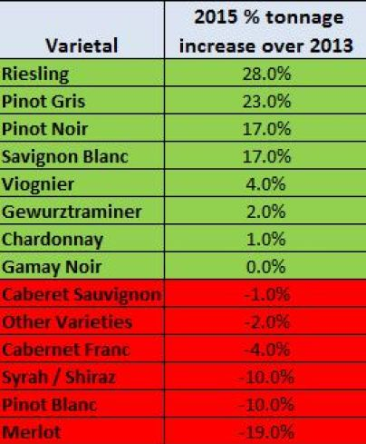 crop increase