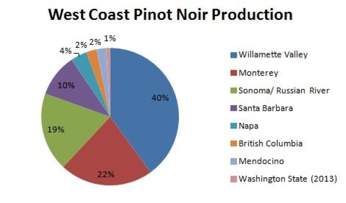 west Coast pinot production