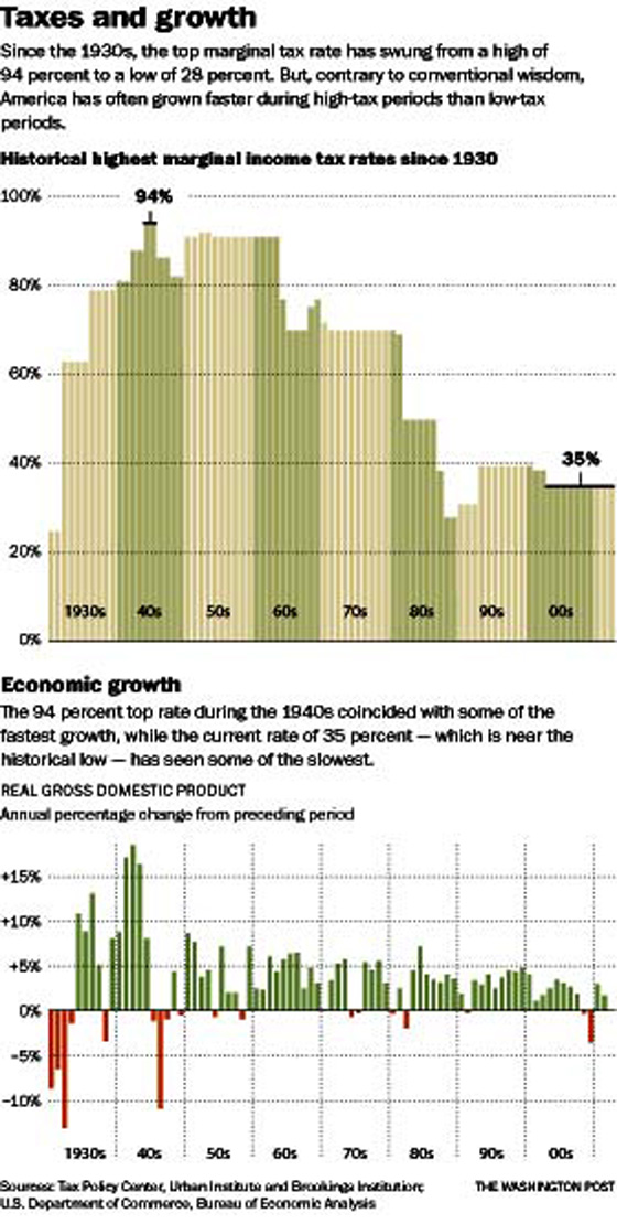A rich guy\u0027s case for higher tax rates \u2014 Politics \u2014 Bangor Daily