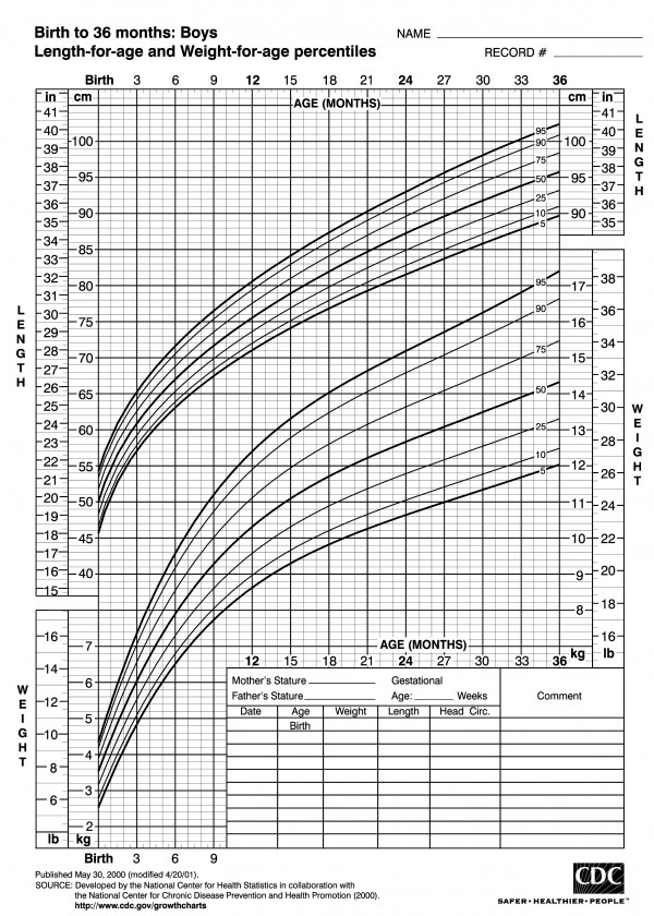 Kids\u0027 growth charts leave parents confused and competitive \u2014 Health