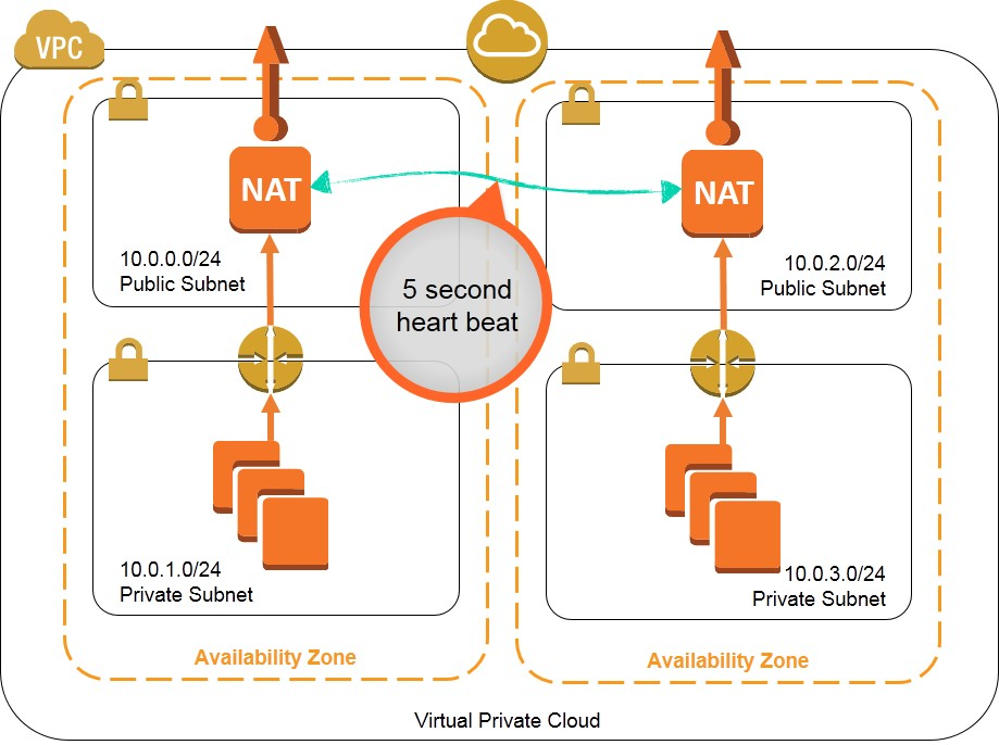 High Availability for Amazon VPC NAT Instances An Example - use case diagram template