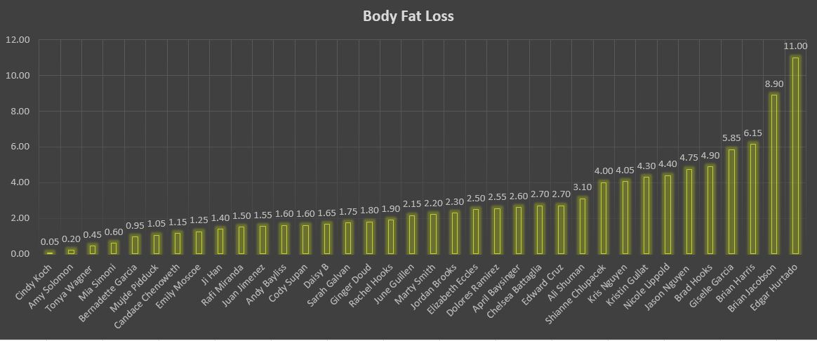 body fat loss graph - BeachSide CrossFit