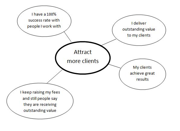 Self Esteem Map