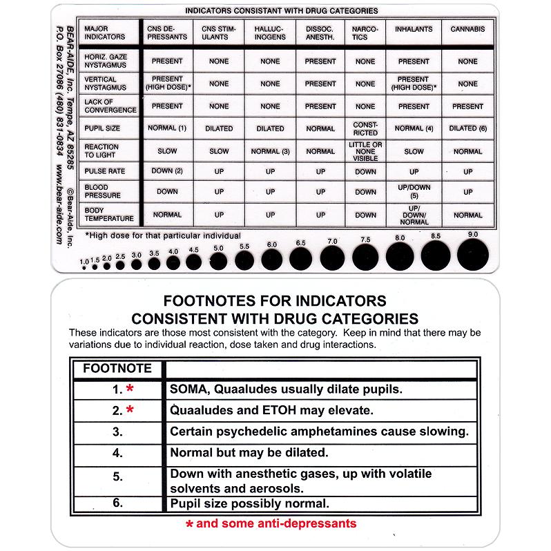 Police Traffic Templates Crime Scene Templates Drug Card - drug classification chart