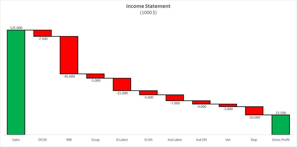 Waterfall Chart - Page 2 of 2 - Beat Excel! - waterfall chart