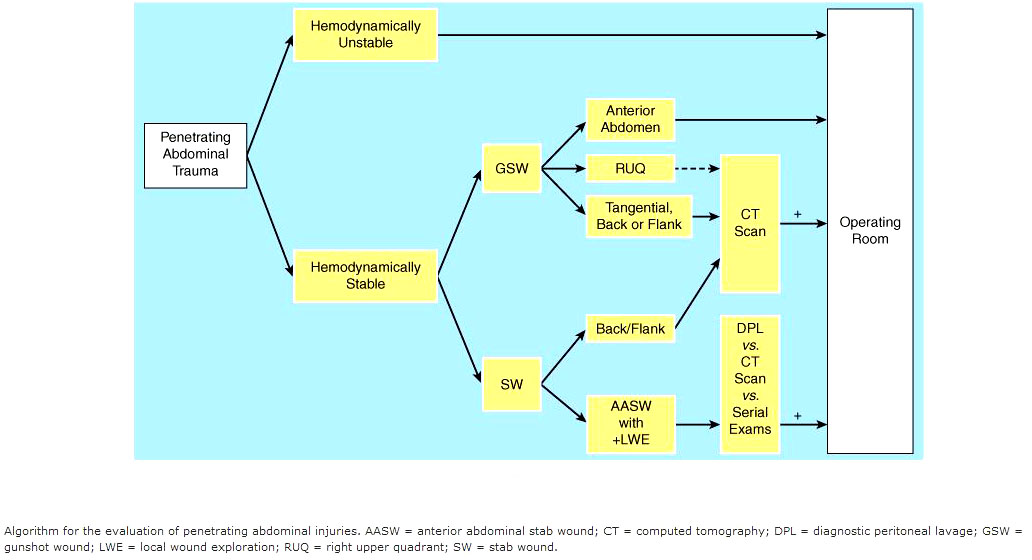 algorithm-for-the-evaluation-of-penetrating-abdominal-traumajpg - medical evaluation