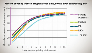 Does Using Birth Control Hurt My Chances Of Getting