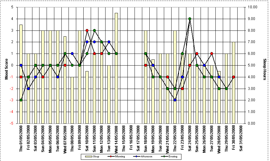 My Bipolar Mood Chart Beeper