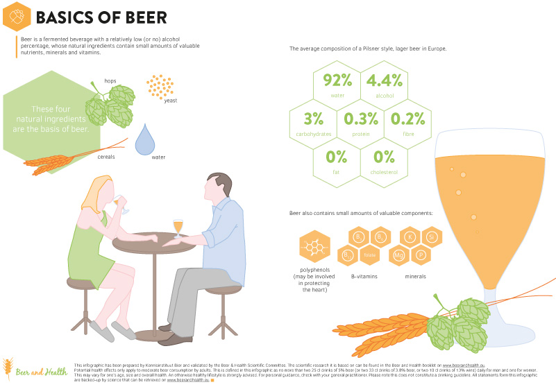 Components in Beer Beer and Health - health components