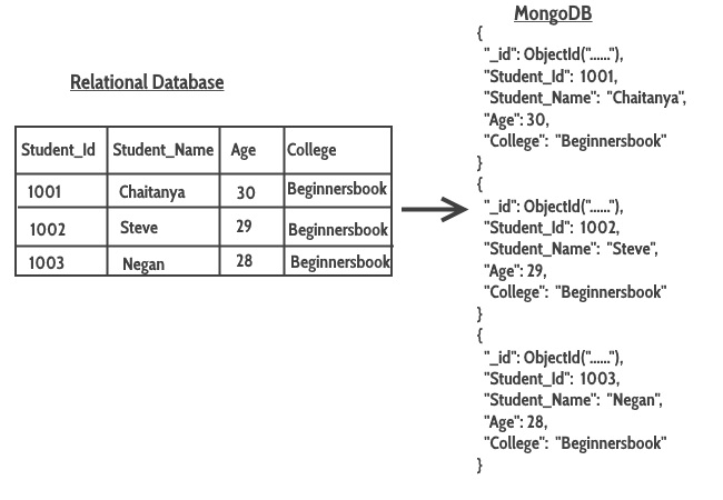 Mapping Relational Databases to MongoDB